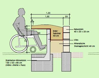 sinnesgarten anja m ller. Black Bedroom Furniture Sets. Home Design Ideas